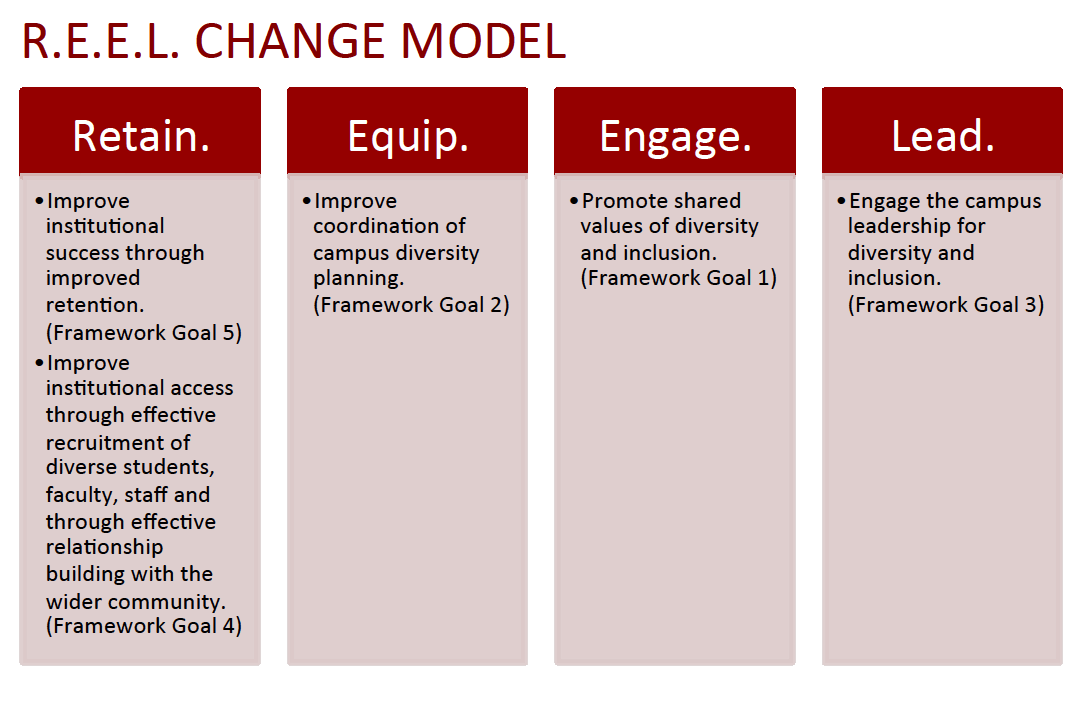 Retain Equip Engage Lead Change Model