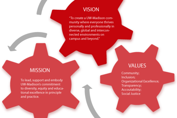 Dvision of Diversity, Equity, and Educational Achievement Vision, Mission Values